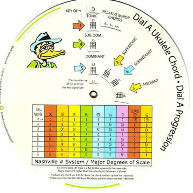 Dr Ducks Dial A Ukulele Chord Chord Wheel