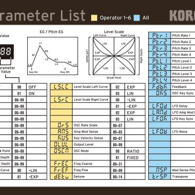 Korg volca fm/Parameter List Guide
