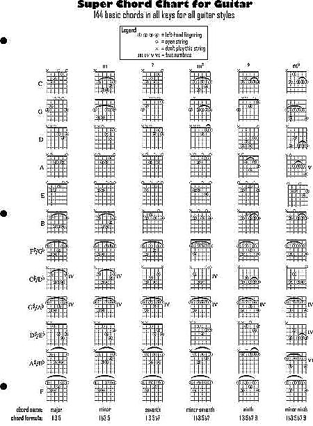 Super Chord Chart for Guitar | Reverb