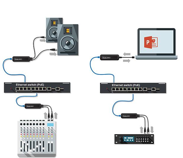 Dante AVIO AES/EBU stereo In+Out (1 AES pair)
