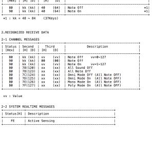 Korg MS-20 mini/MIDI Implementation