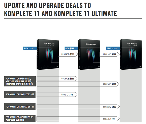 [Discontinued] Native Instruments Komplete 11 Ultimate (Full Version)