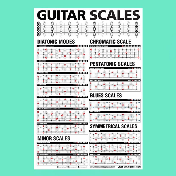 Popular Guitar Scales Reference Poster | Best Music Stuff