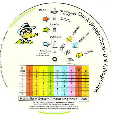 Dr Ducks Dial A Ukulele Chord Chord Wheel Reverb